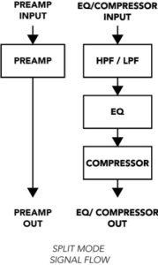 LaChapell Audio 500CS - 500 series channel strip split mode