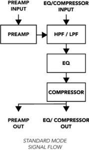 LaChapell Audio 500CS - 500 series channel strip standard mode